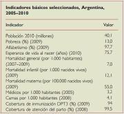 iNDICADORES BASICOS DE SALUD EN ARGENTINA