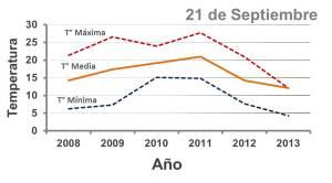 grafica de temperaturas maxima medias y minimas del 21 de septiembre