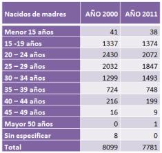 tabla con datos de nacidos en san luis por edad para años 2000 y 2011